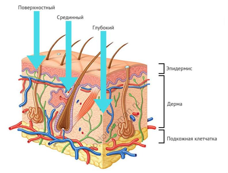 Воздействие пилинга на кожу